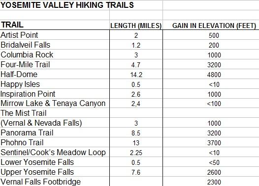 Yosemite Hiking Trails